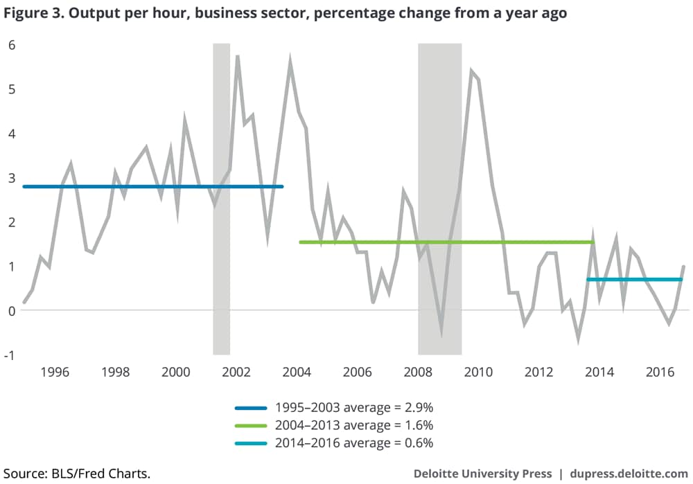 Output per hour, business sector, percentage change from a year ago