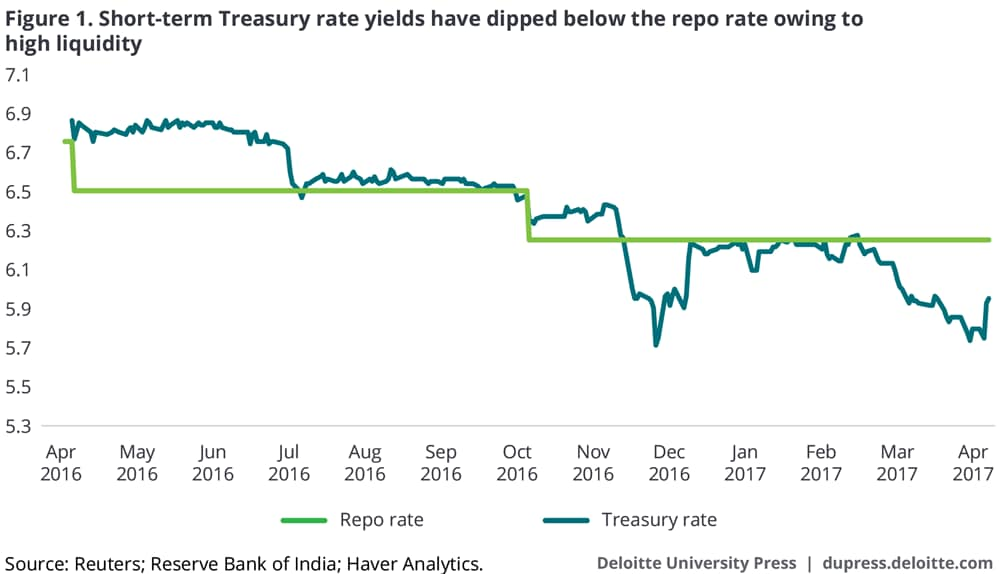 Short-term Treasury rate yields have dipped below the repo rate owing to high liquidity