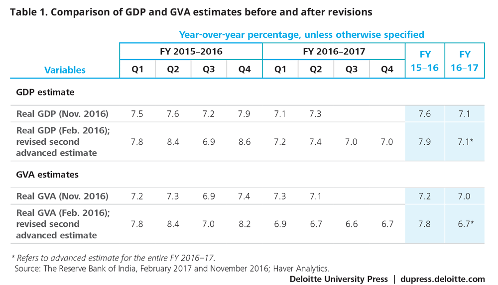 Comparison of GDP and GVA estimates before and after revisions