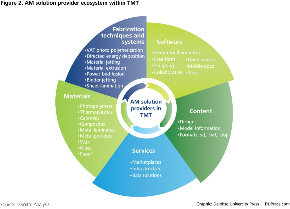 AM solution provider ecosystem within TMT