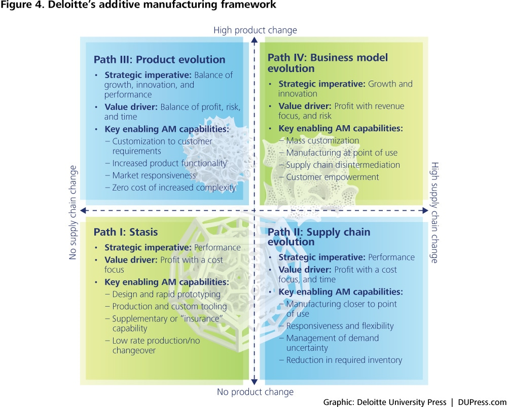 DUP_1147_Fig 4-Deloitte's additive manufacturing framework