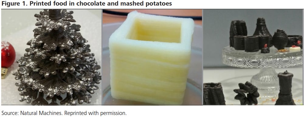 D Printing In The Food Industry Deloitte Insights - 3d printed edible food grows eat