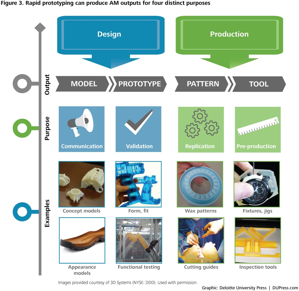 Using 3d Printing In Product Design And Development Deloitte Insights