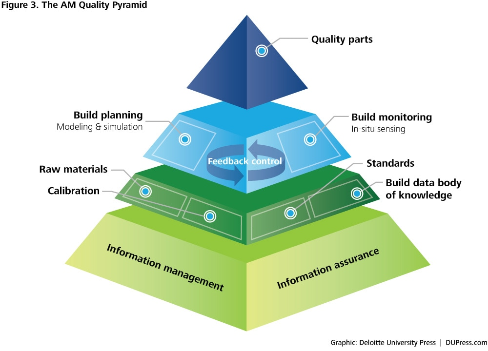 3D printing for quality assurance in manufacturing : Deloitte ...