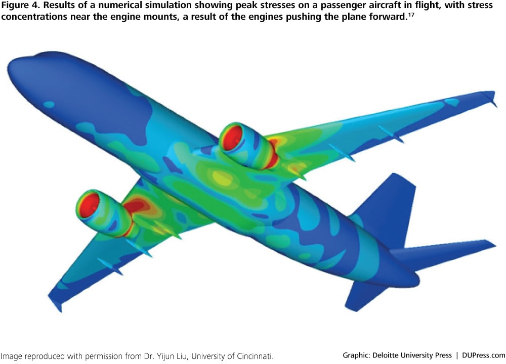 DUP-1410_Figure 4. Results of a numerical simulation showing peak stresses on a passenger aircraft in flight, with stress concentrations near the engine mounts, a result of the engines pushing the plane forward