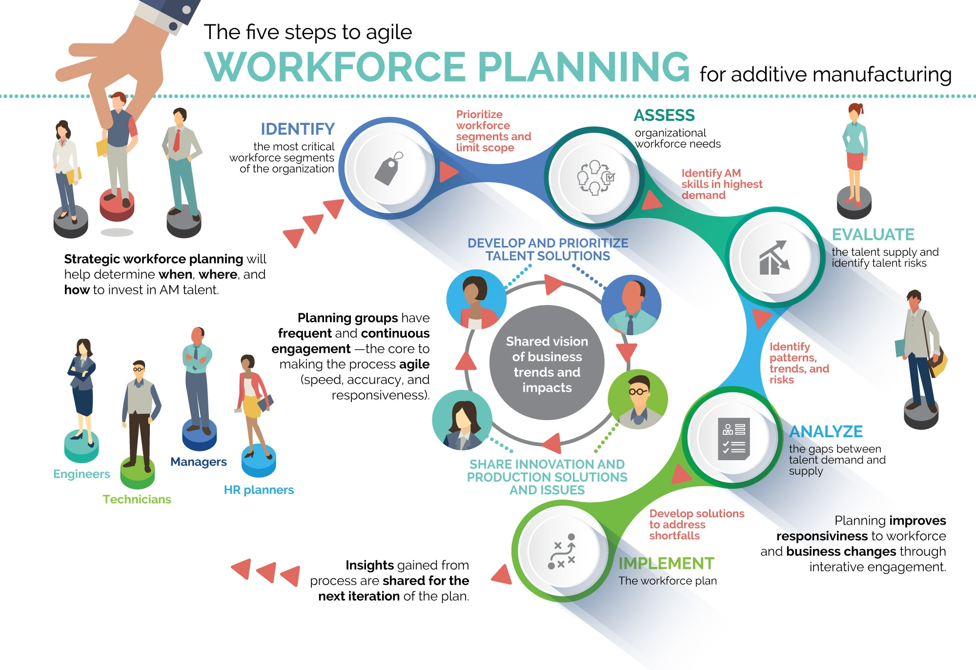 DUP-3062_Figure 2. Planning the agile workforce