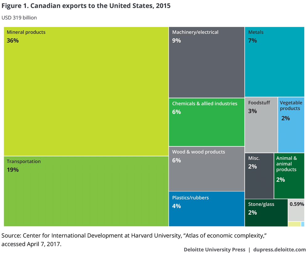 Canadian exports to the United States, 2015