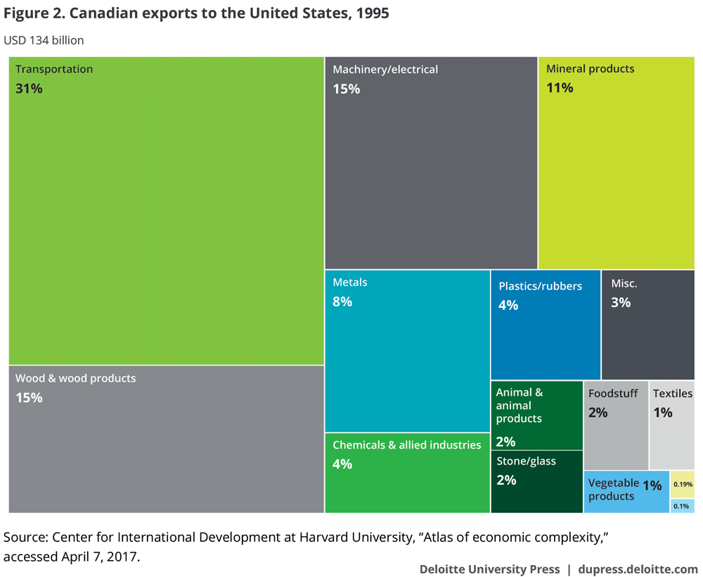 Canadian exports to the United States, 1995