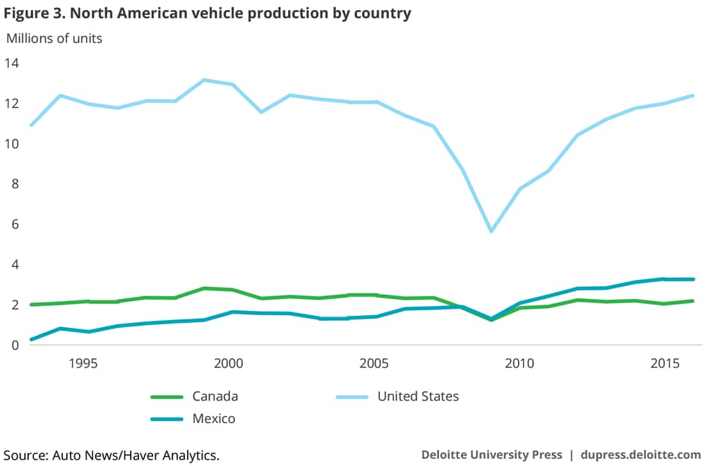 North American vehicle production by country