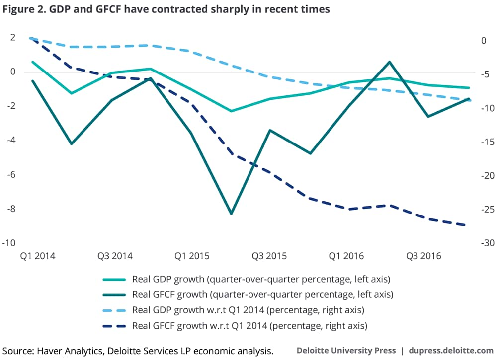 GDP and GFCF have contracted sharply in recent times