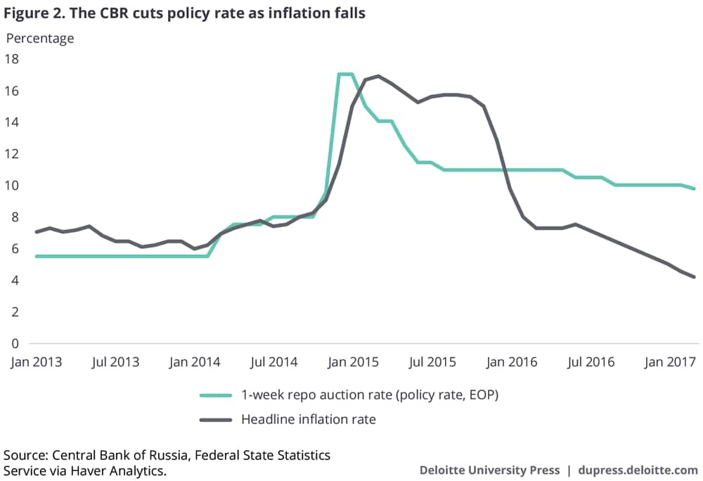 The CBR cuts policy rate as inflation falls