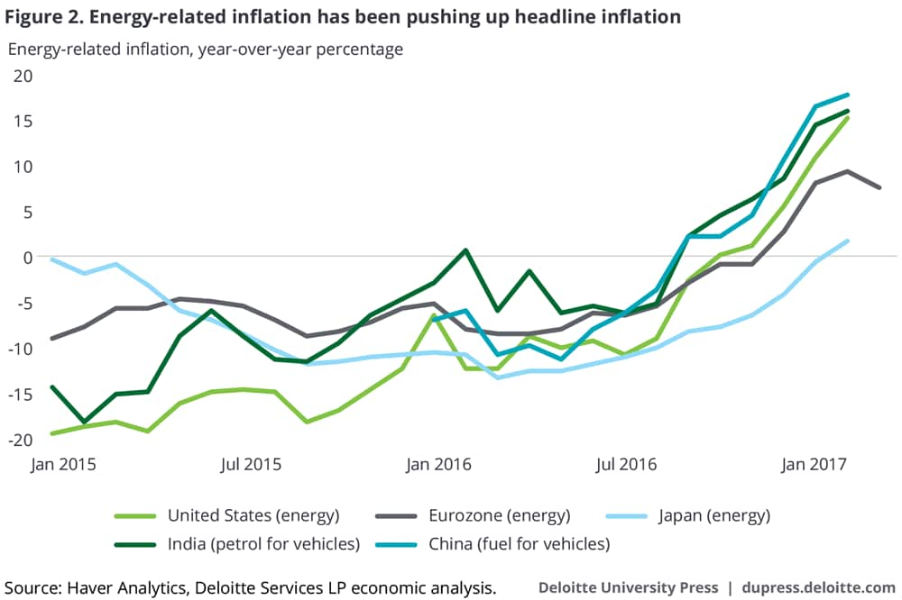 Energy-related inflation has been pushing up headline inflation