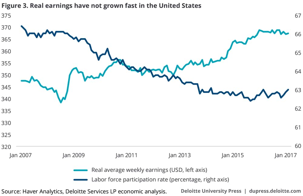 Real earnings have not grown fast in the United States