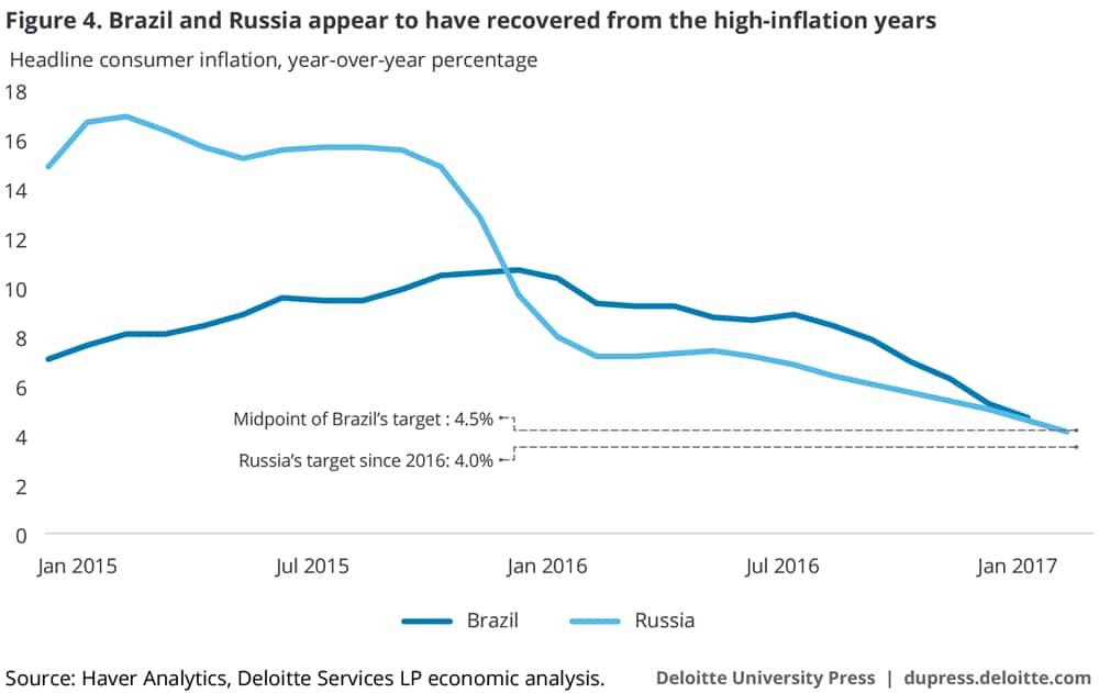Brazil and Russia appear to have recovered from the high-inflation years