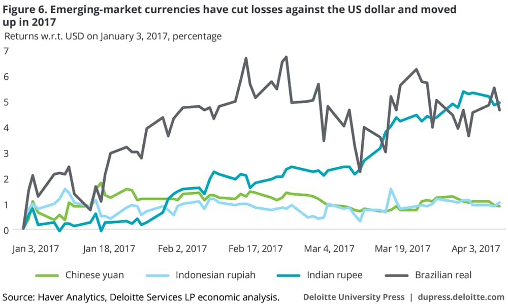 Emerging-market currencies have cut losses against the US dollar and moved up in 2017