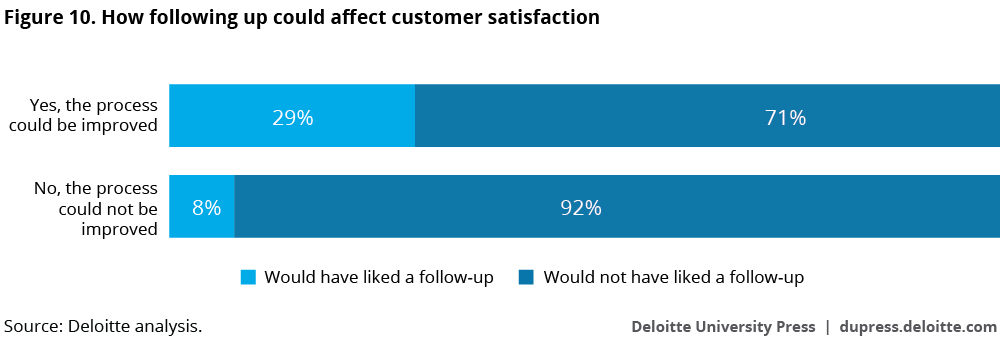 How following up could affect customer satisfaction