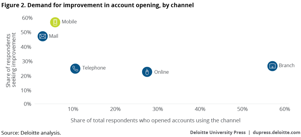 Demand for improvement in account opening,   by channel
