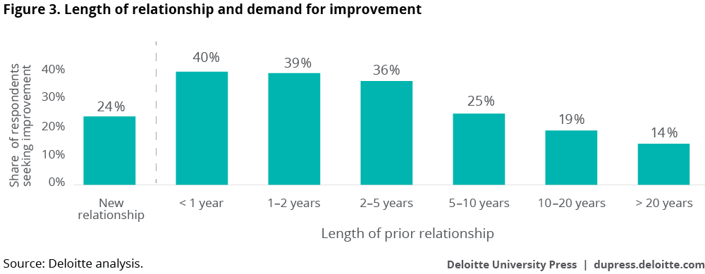 Length of relationship and demand for improvement