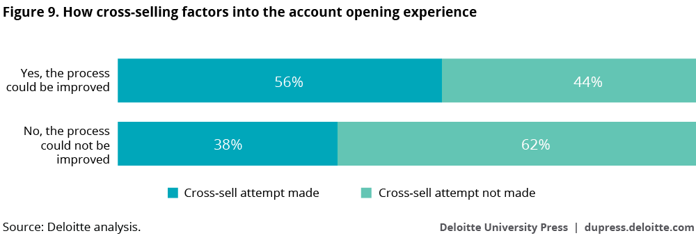 How cross-selling factors into the account opening experience