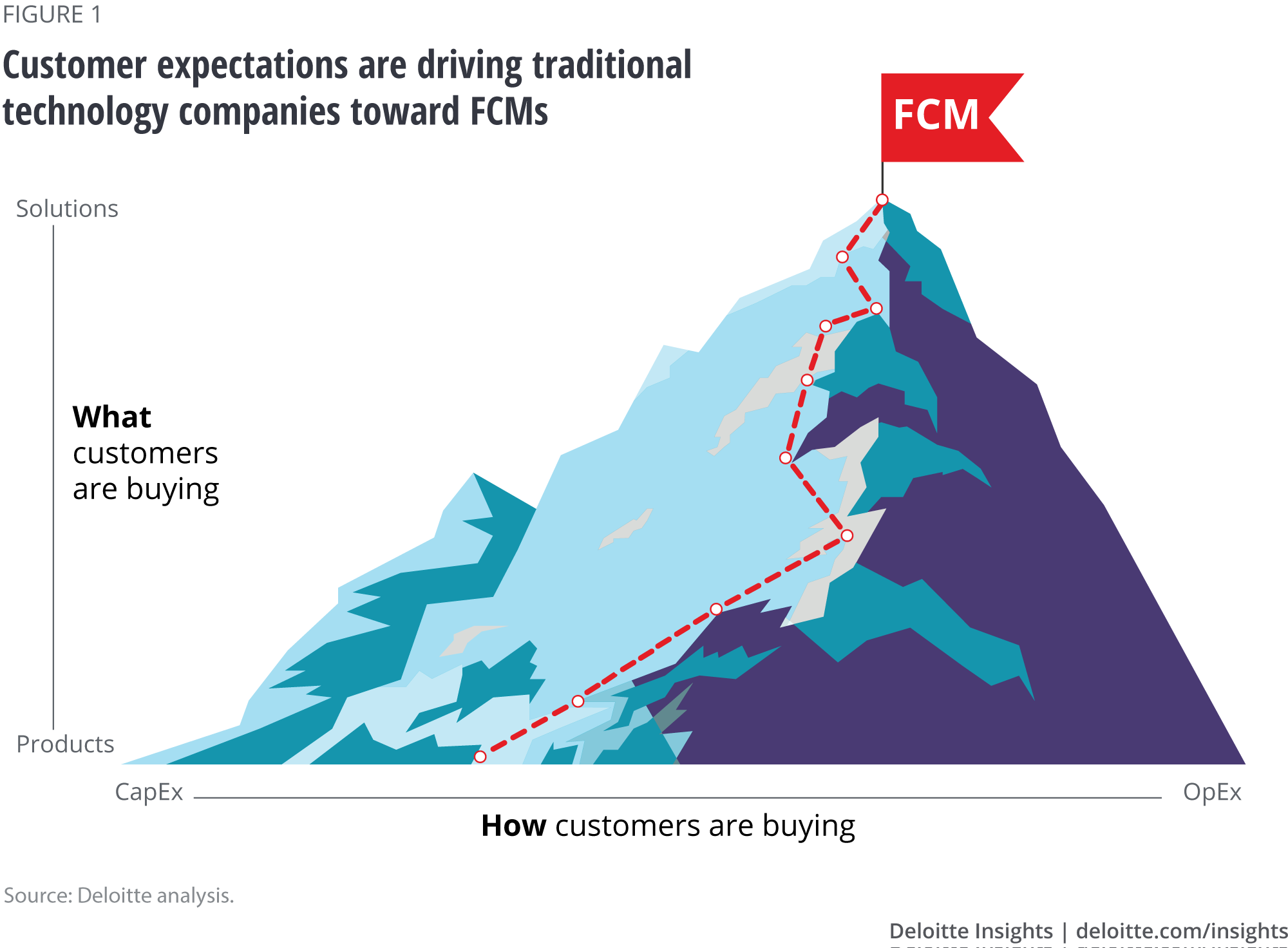 Customer expectations are driving traditional technology companies toward FCMs
