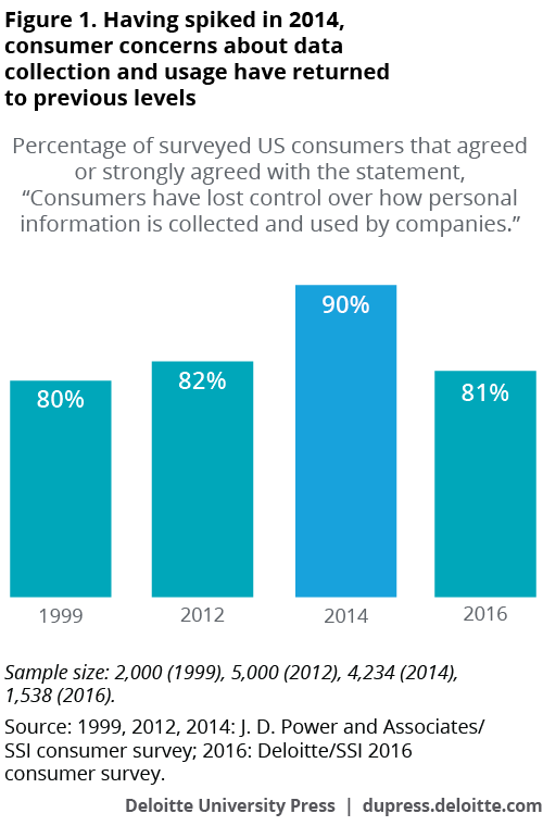 Having spiked in 2014, consumer concerns about data collection and usage have returned to previous levels