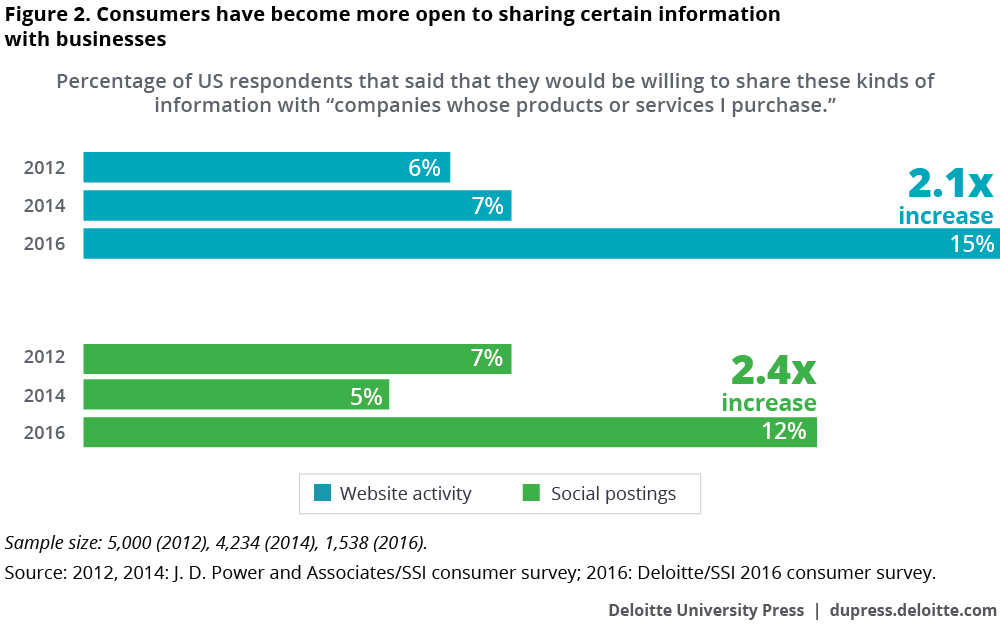 Consumers have become more open to sharing certain information with businesses
