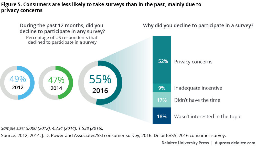 Consumers are less likely to take surveys than in the past, mainly due to privacy concerns