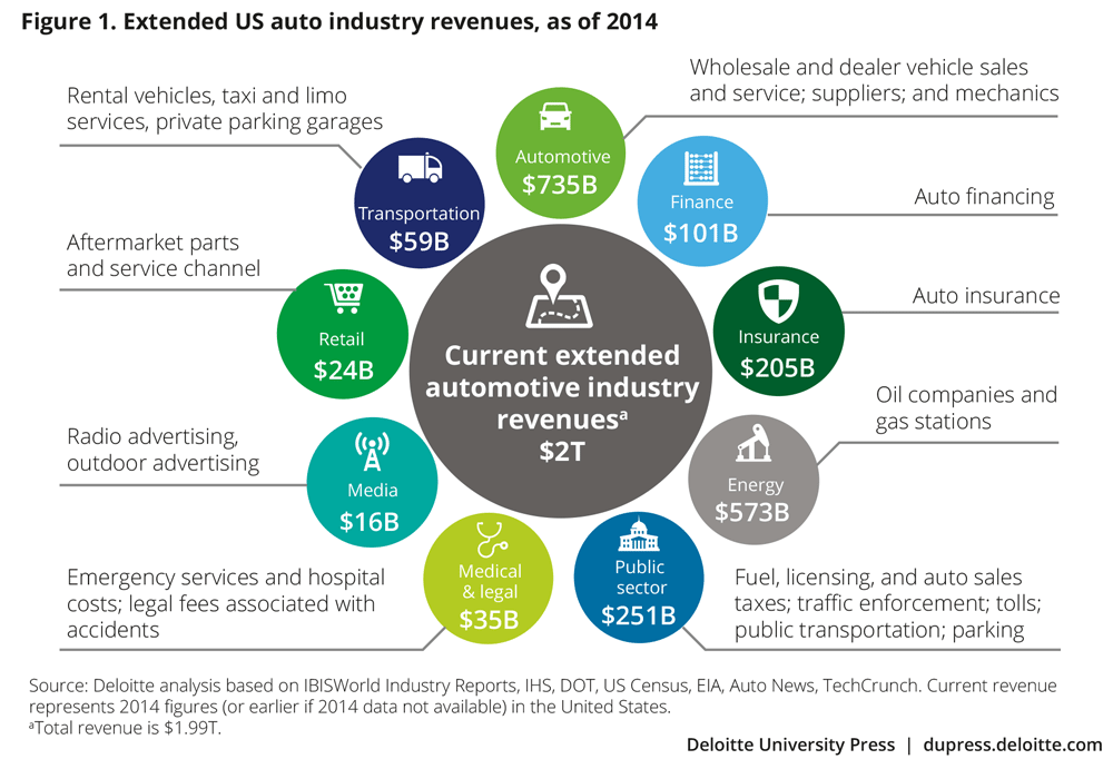Extended US auto industry revenues, as of 2014