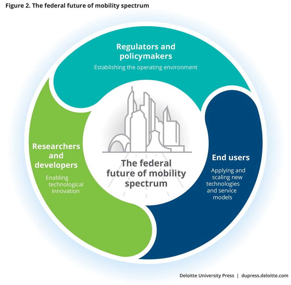 The federal future of mobility spectrum
