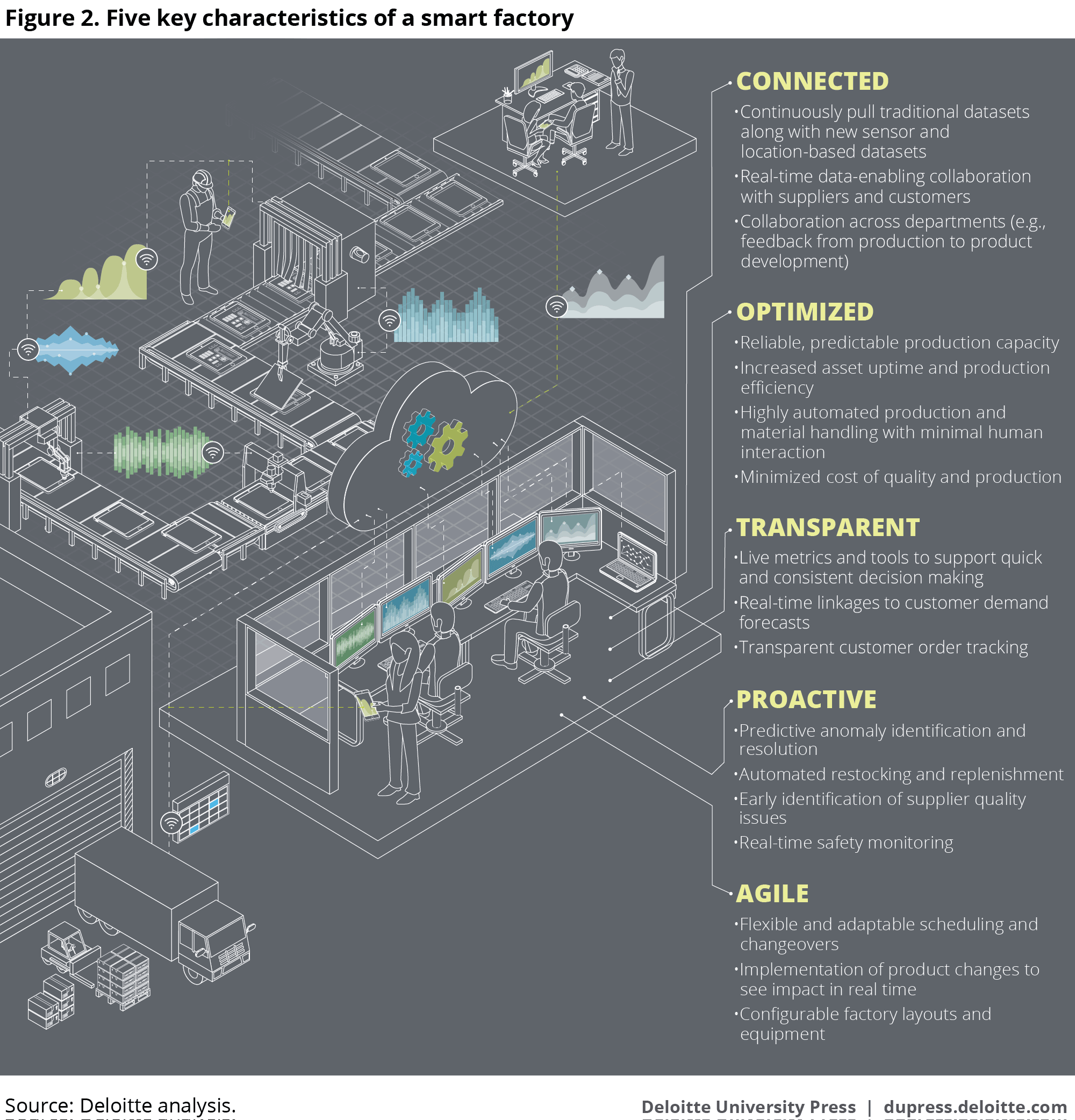 Industry 40 Smart Factory And Connected Manufacturing