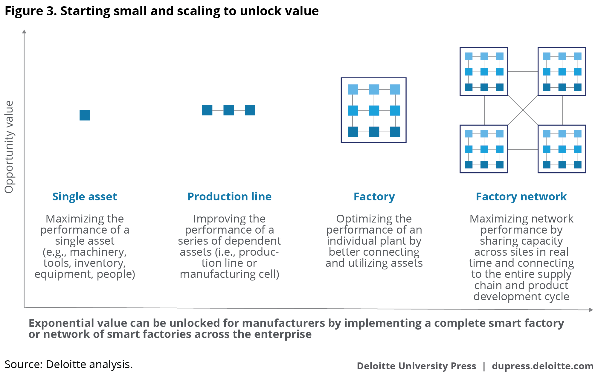 Technology Management Image: Industry 4.0, Smart Factory, And Connected Manufacturing