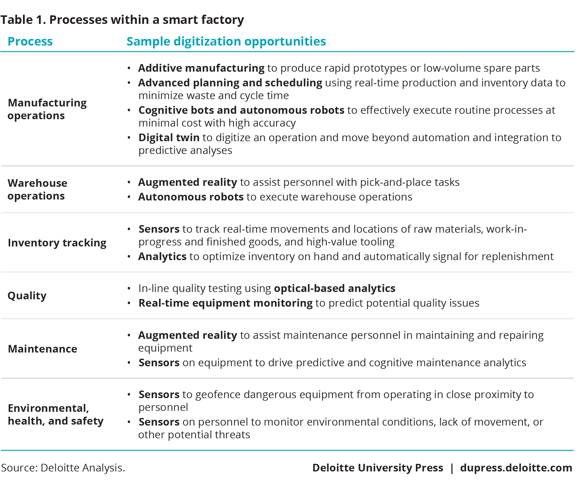 Processes within a smart factory