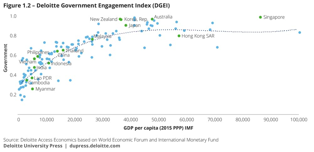 Deloitte government engagement index (DGEI)