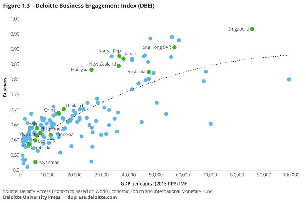 Deloitte business engagement index