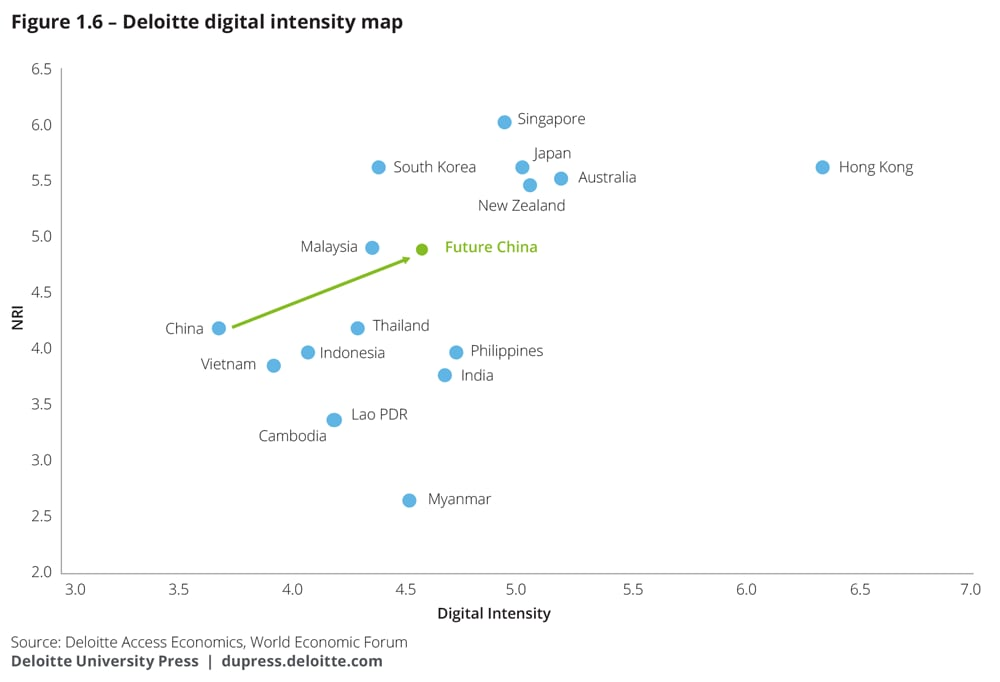 Deloitte digital intensity map
