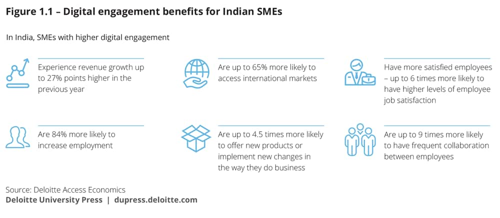 Digital engagement benefits for Indian SMEs