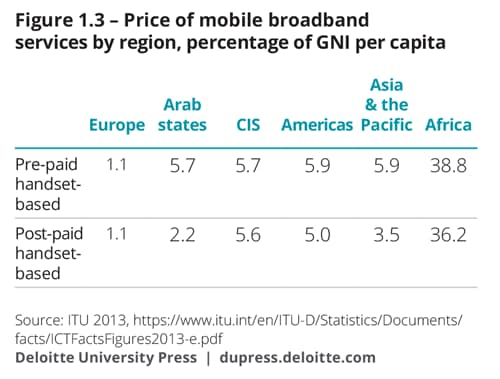 Price of mobile broadband services by region, percentage of GNI per capita