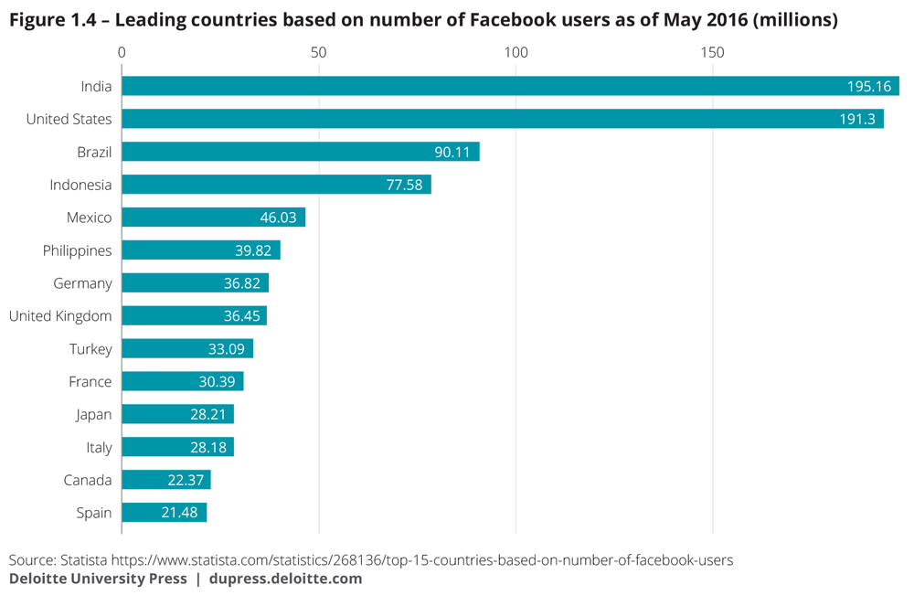 Leading countries based on number of Facebook users as of May 2016 (millions)