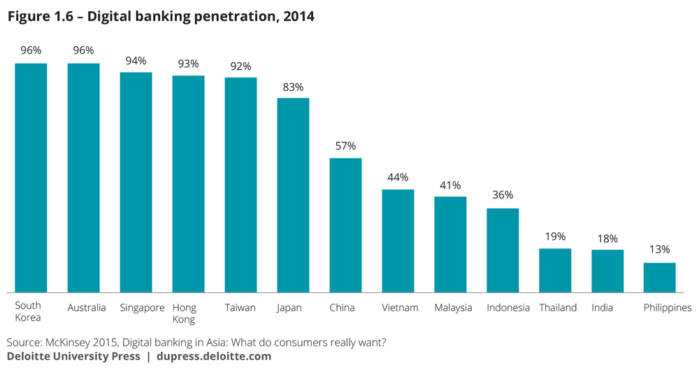 Digital banking penetration, 2014]
