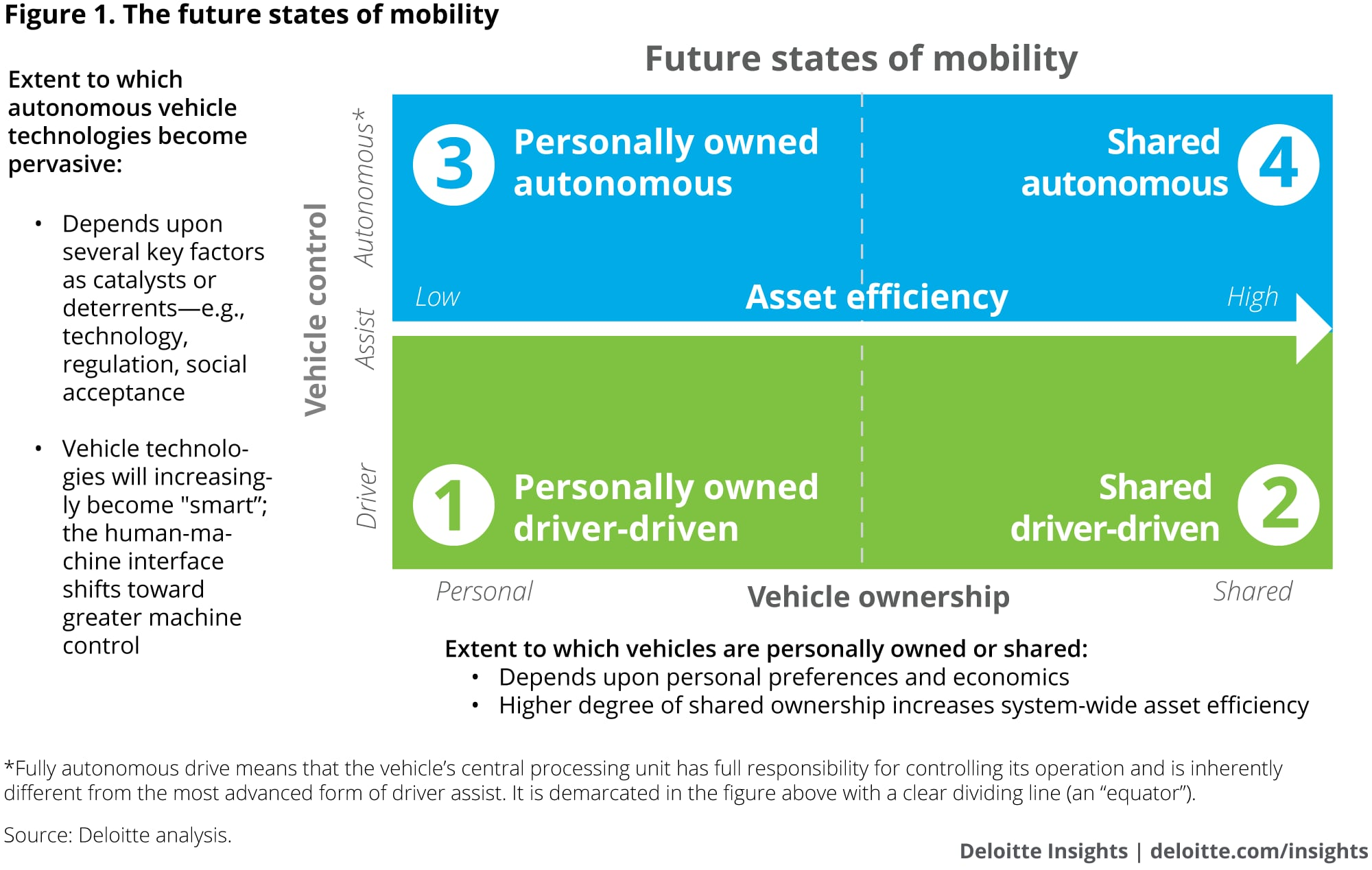 The future states of mobility