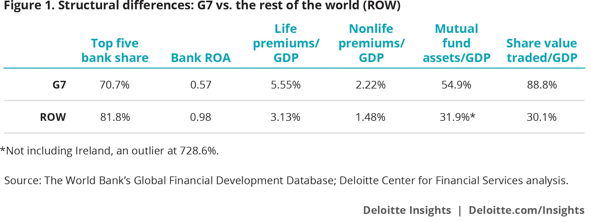 Structural differences: G7 vs. the rest of the world