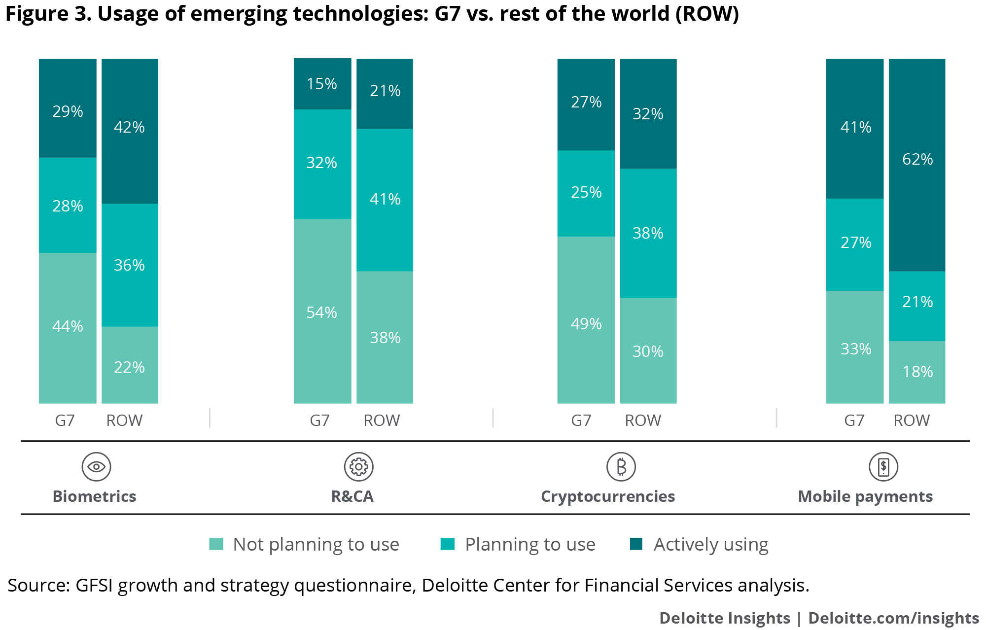 Rest of the world firms report more active use of, or plans to use, emerging technologies