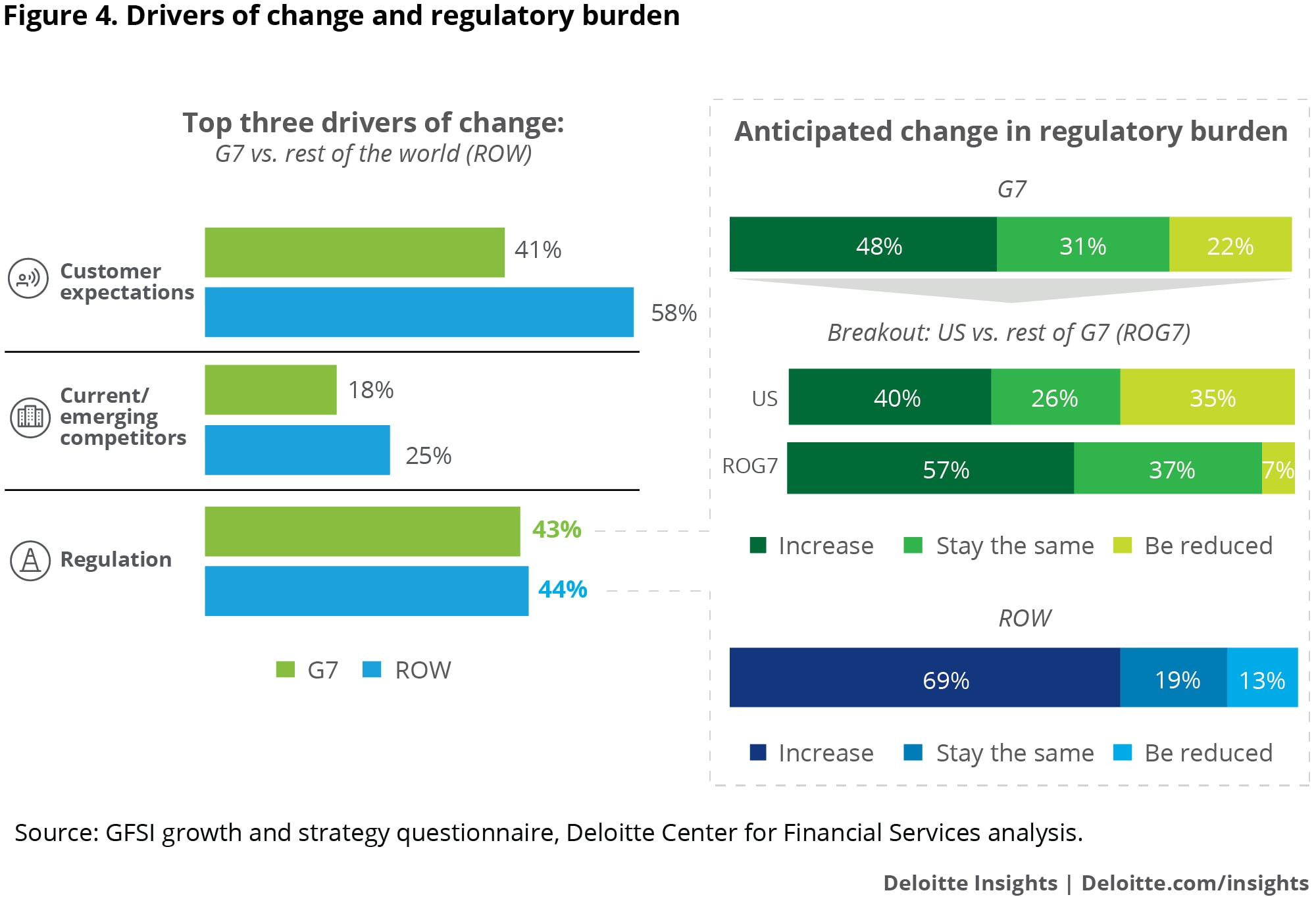 Regulatory influence as a driver of change, but not current and emerging competitors