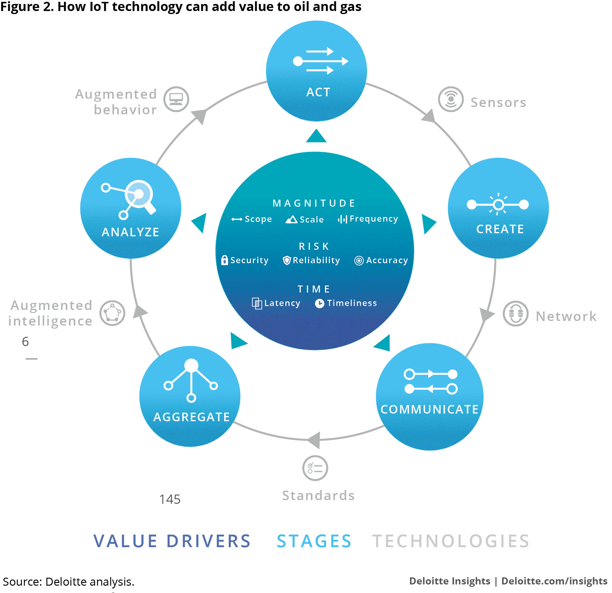 Figure 2. The Information Value Loop: How connected technology can add value to O&G