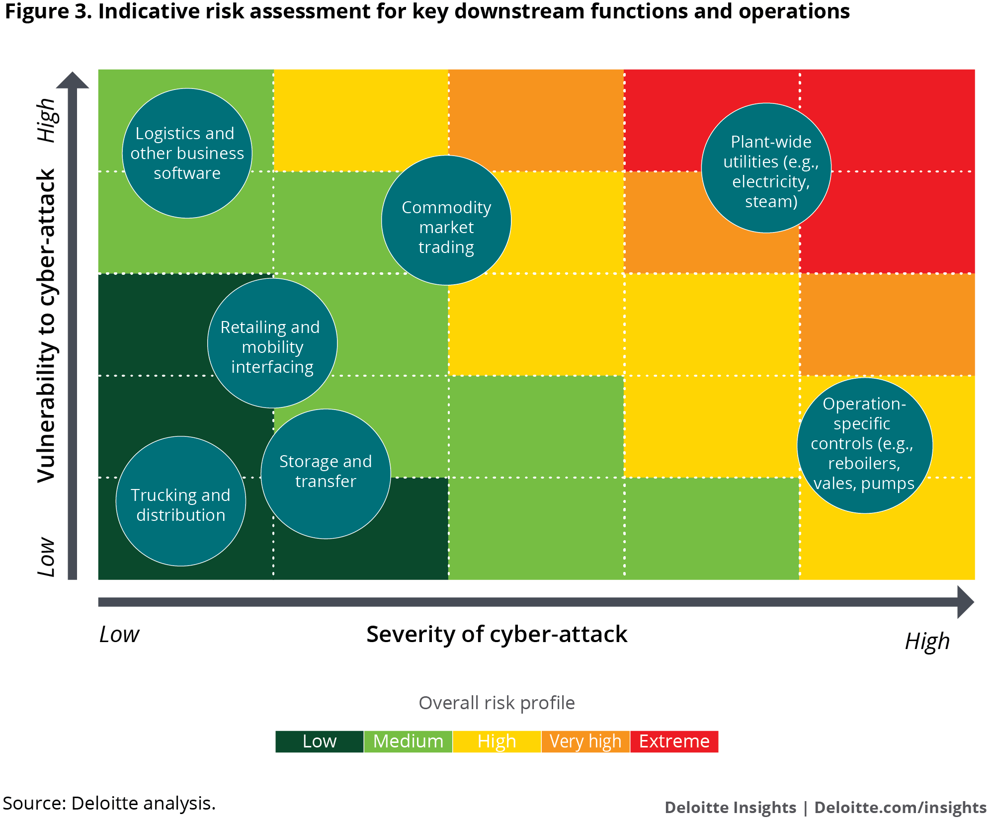Figure 3. Indicative risk assessment for key downstream functions and operations