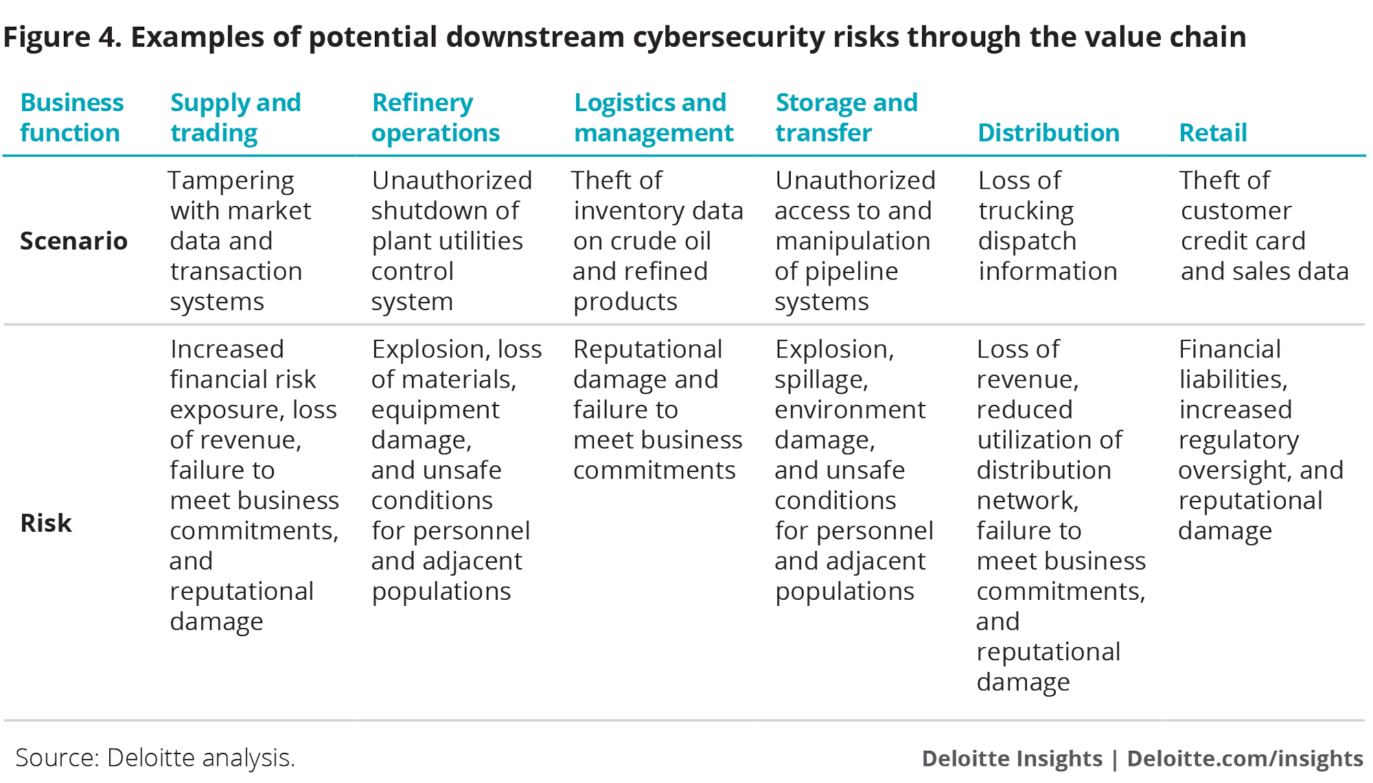 Securing Downstream Oil And Gas Assets From Cyberattacks Deloitte