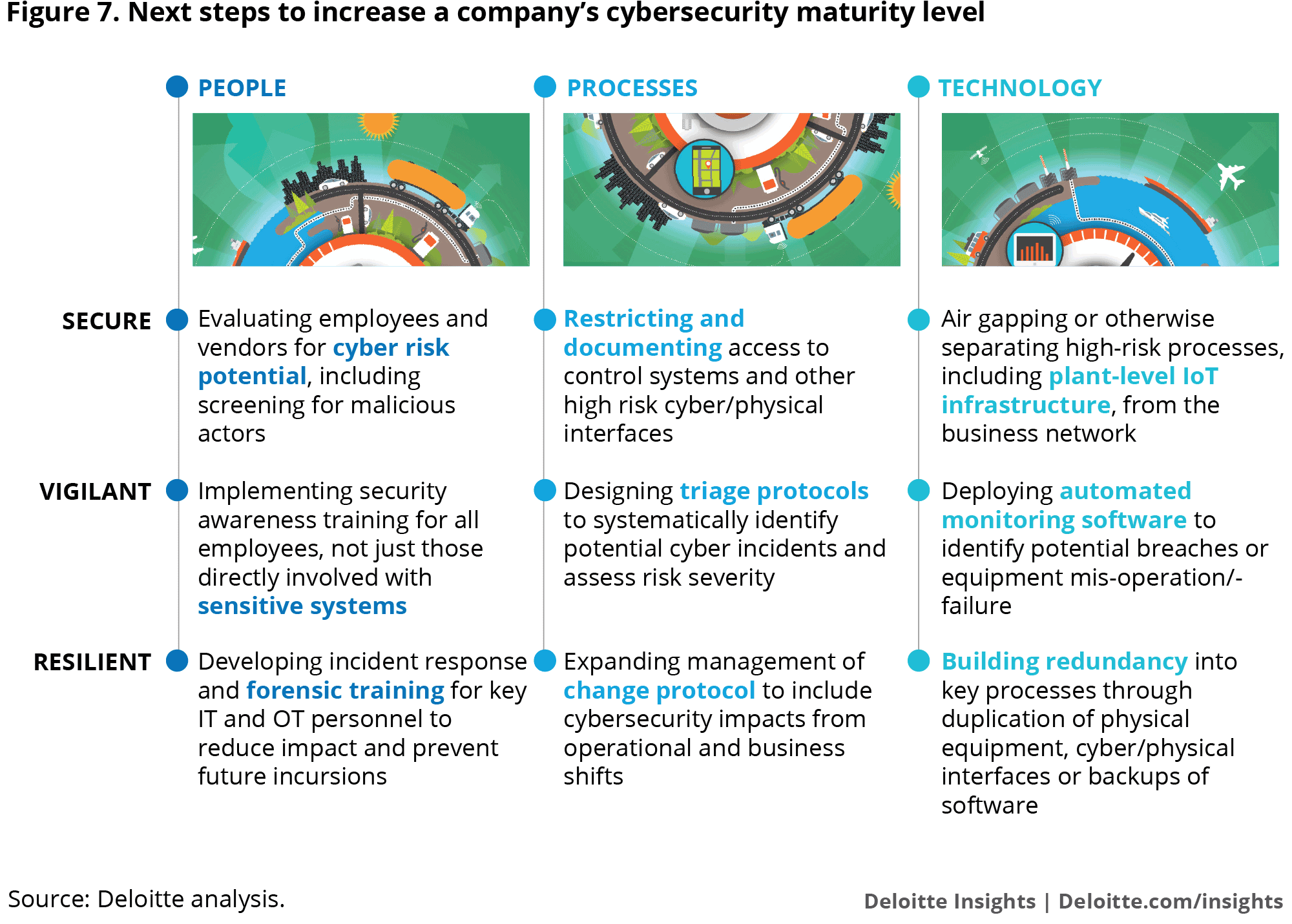 Figure 7. Next steps to increase a company's cyber maturity level