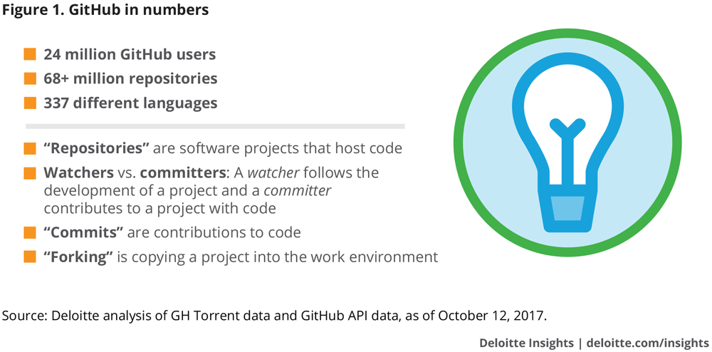GitHub in numbers