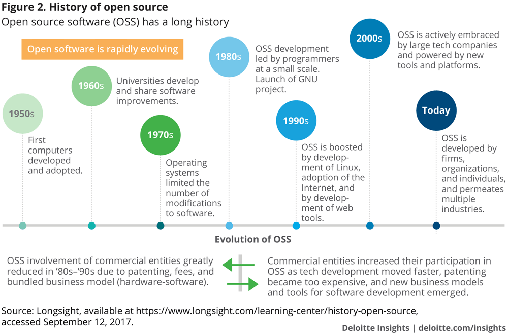 History of open source
