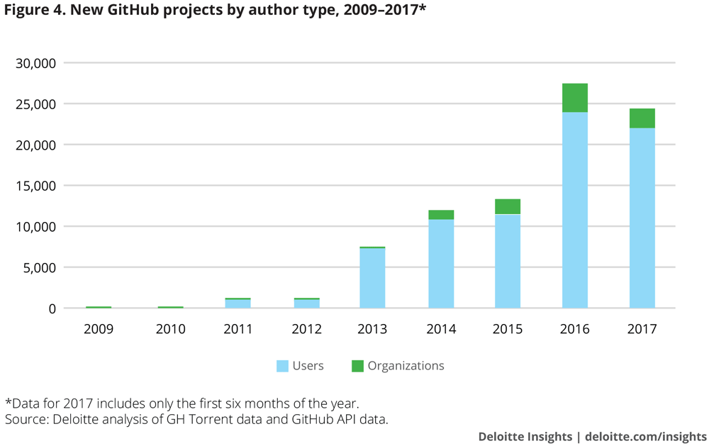 New GitHub projects by author type, 2009–2017*